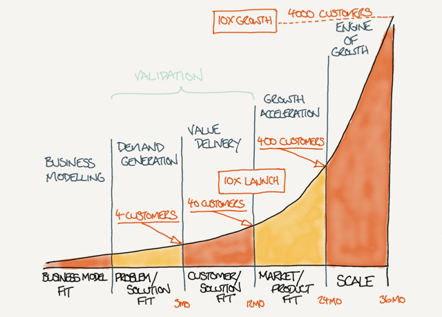 The stages of start-up evolution