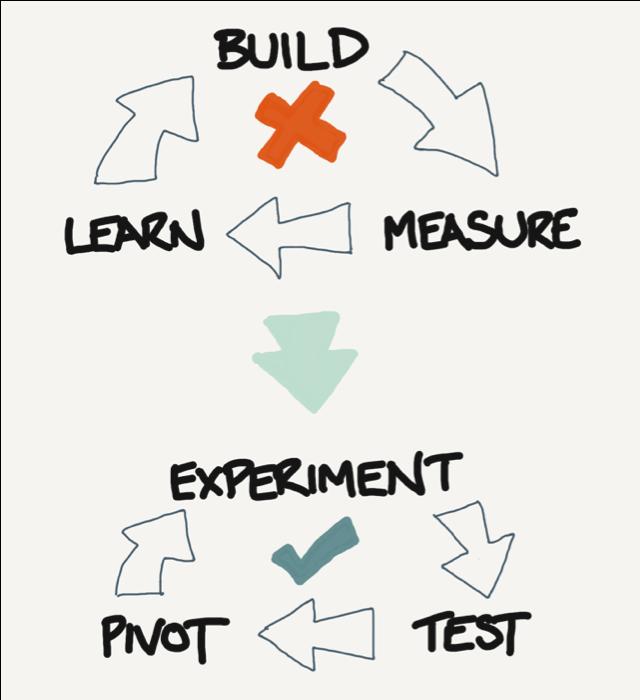 Build, Measure, Learn shoud be Experiment, Learn, Pivot